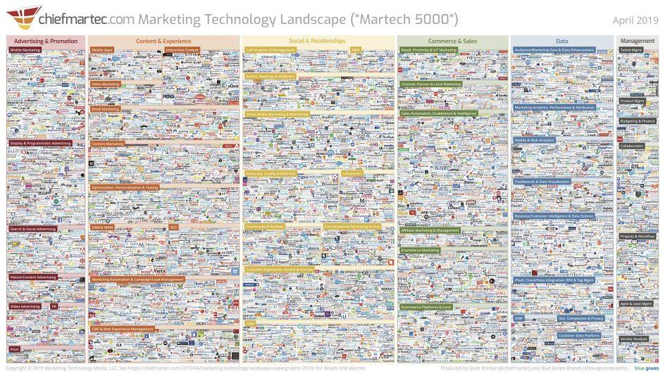 marketing landscape - omnichannel marketing eszközök