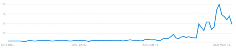 Google Trends elemzés gazdasagi valtozasok elorejelzése