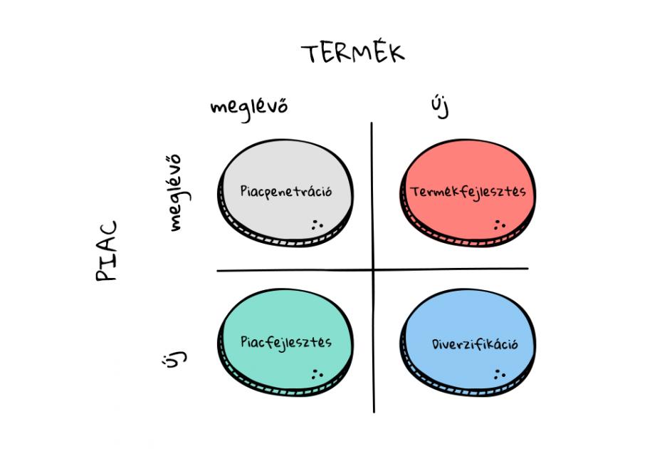 Vevőszerzési stratégiák ábrázolása az Ansoff mátrix segítségével