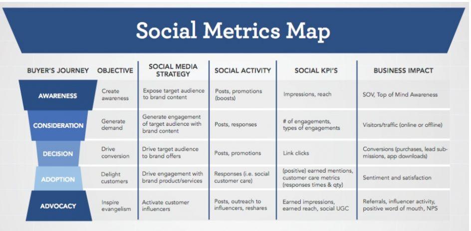 közösségi média mérése